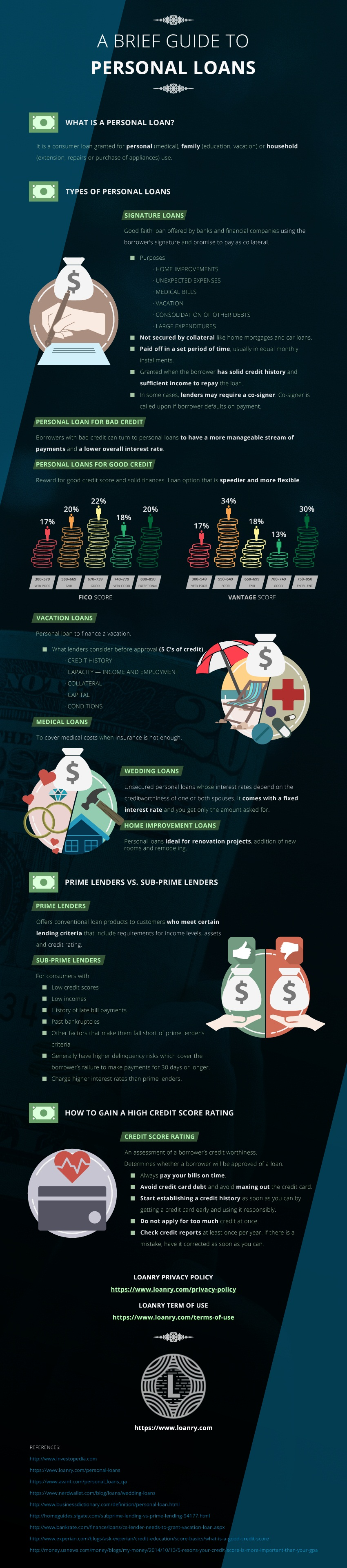 Personal Loans Infographic