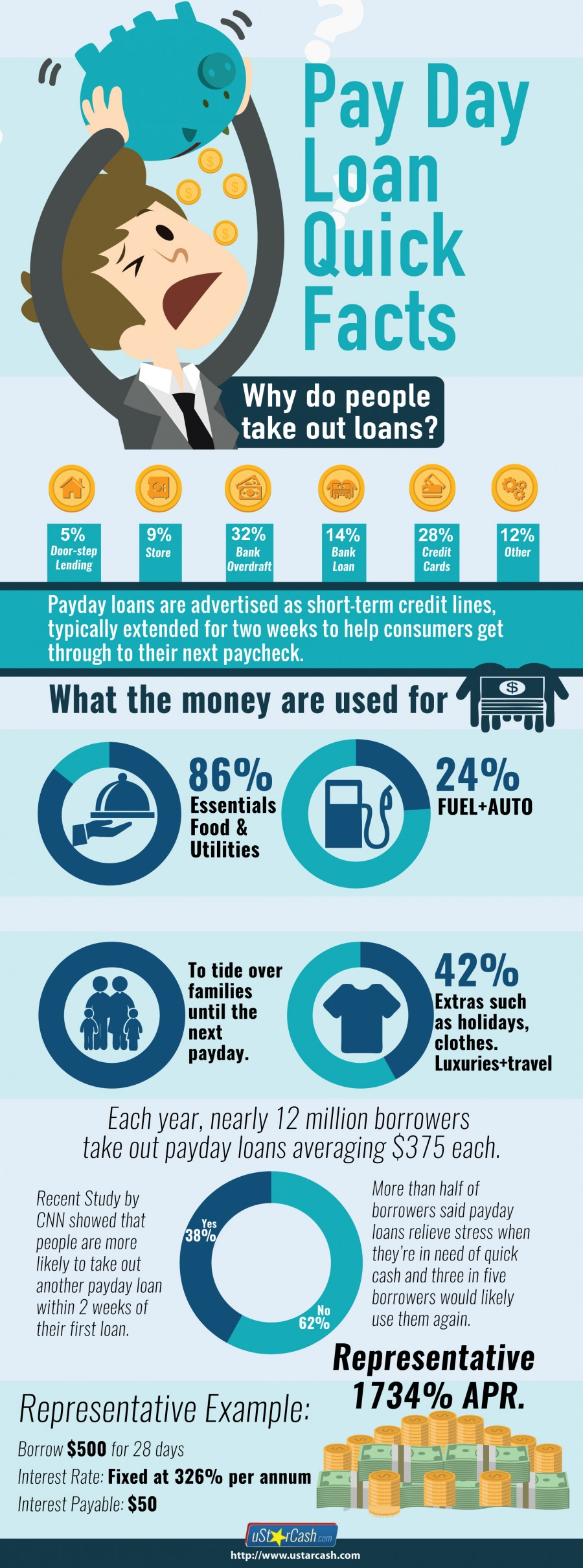 Payday Loan Facts Infographic