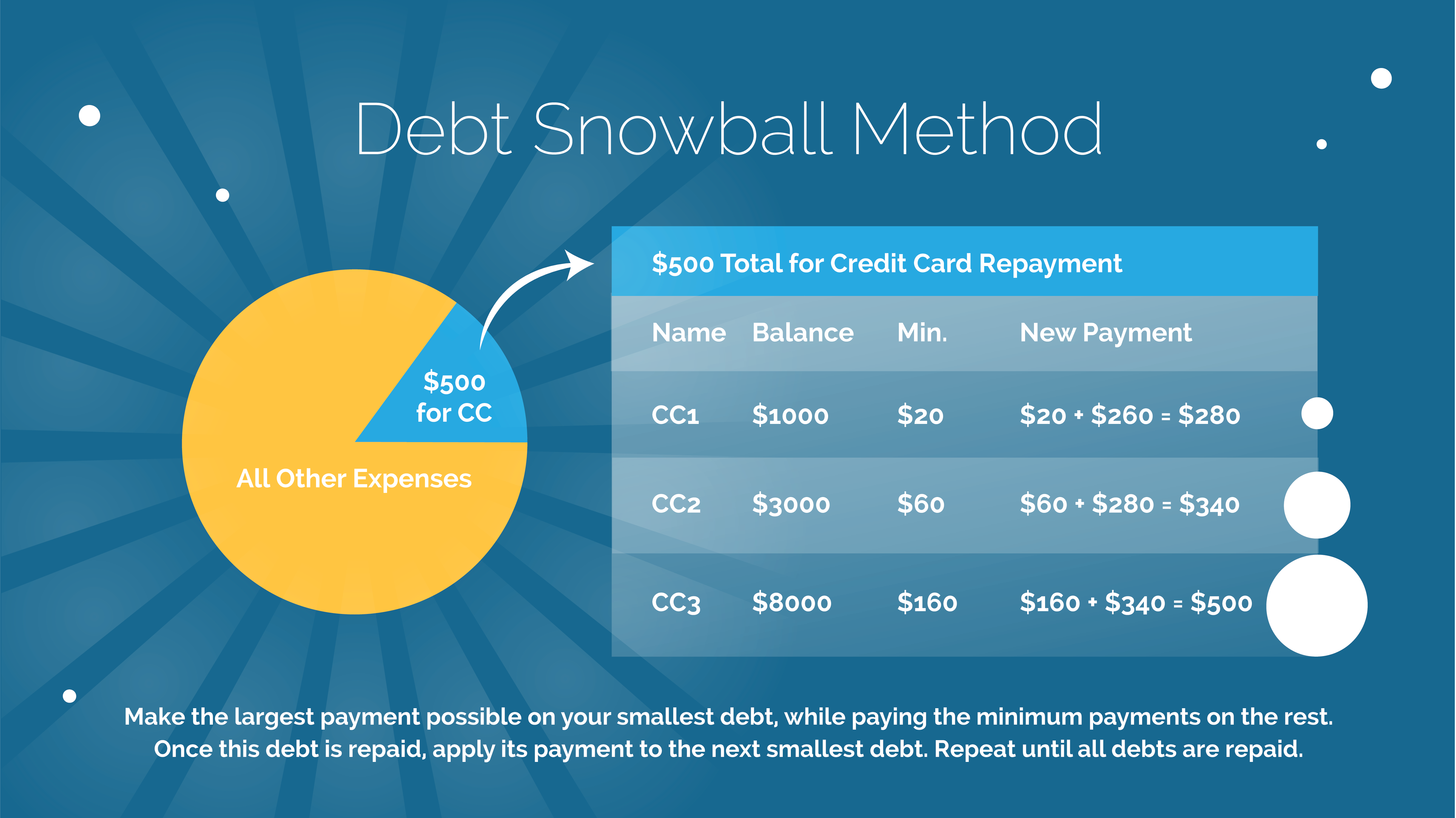 Debt Snow Ball Method