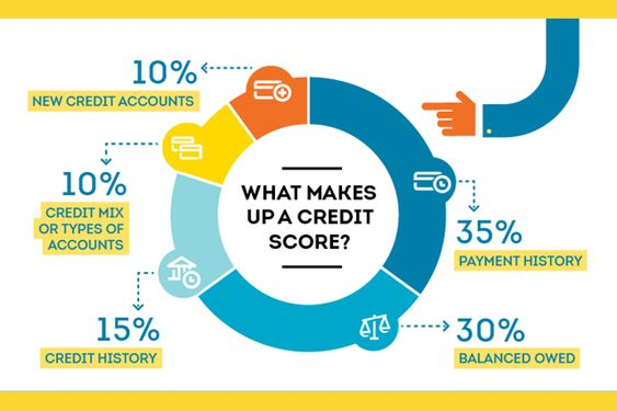 Credit Score Explained