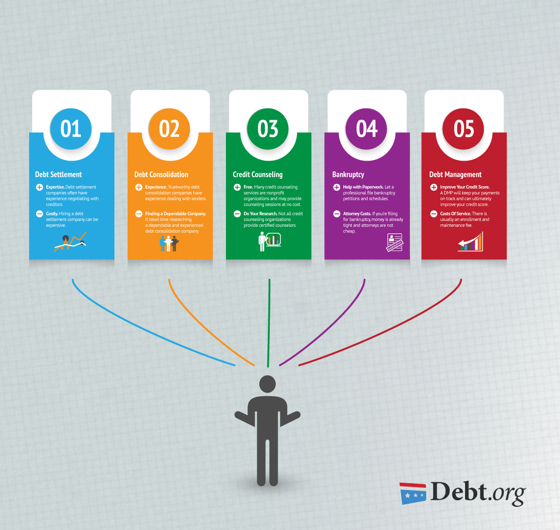 Debt Relief options, what to choose?