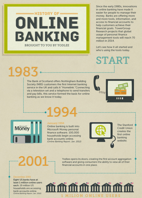 Infography Online Bank Account History