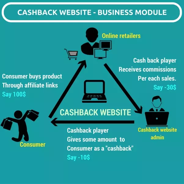 Cashback - How does it work?
