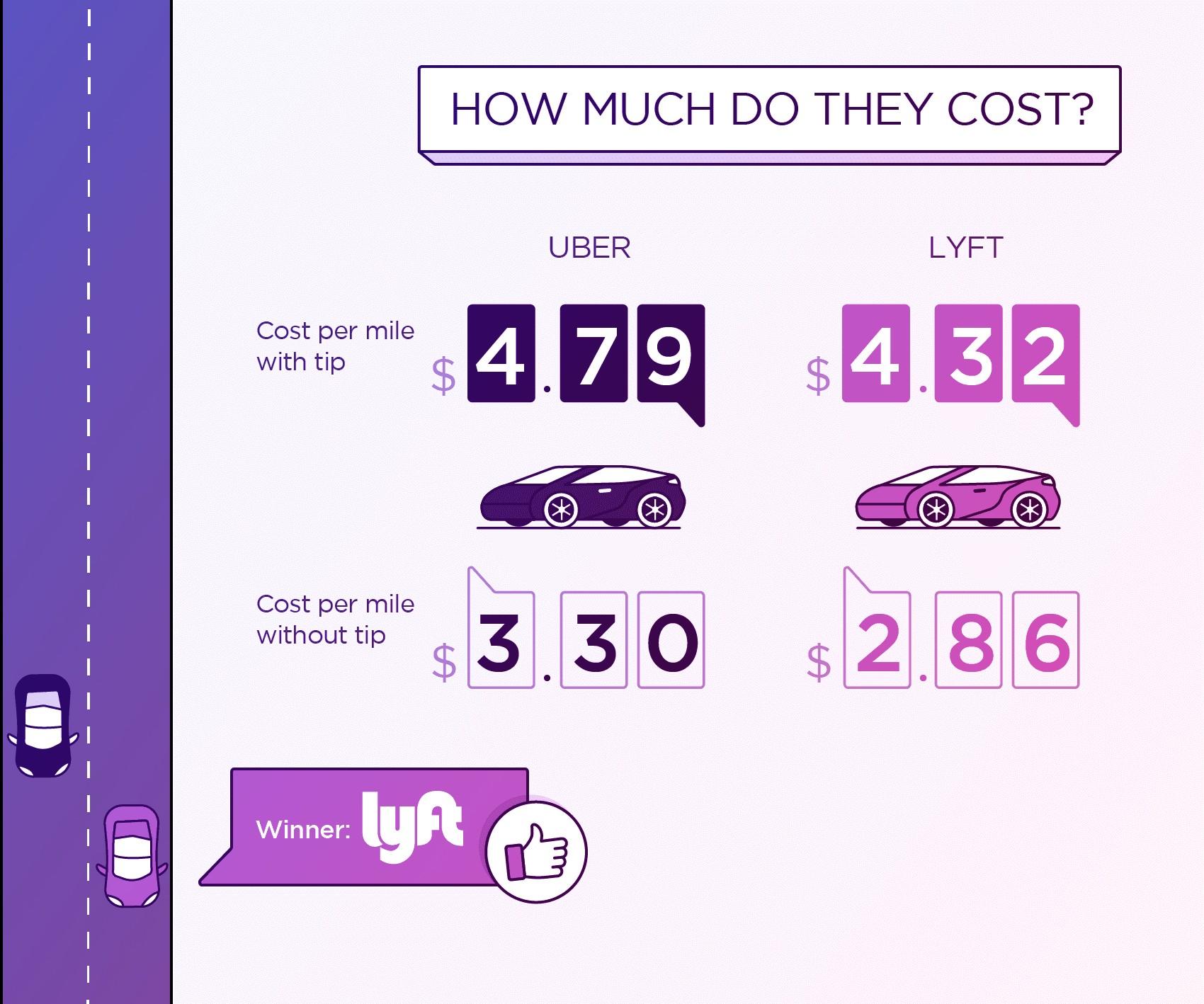 UbervsLyft-Price