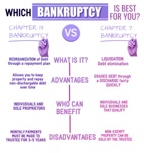 Bankruptcy chapter 7 vs chapter 13