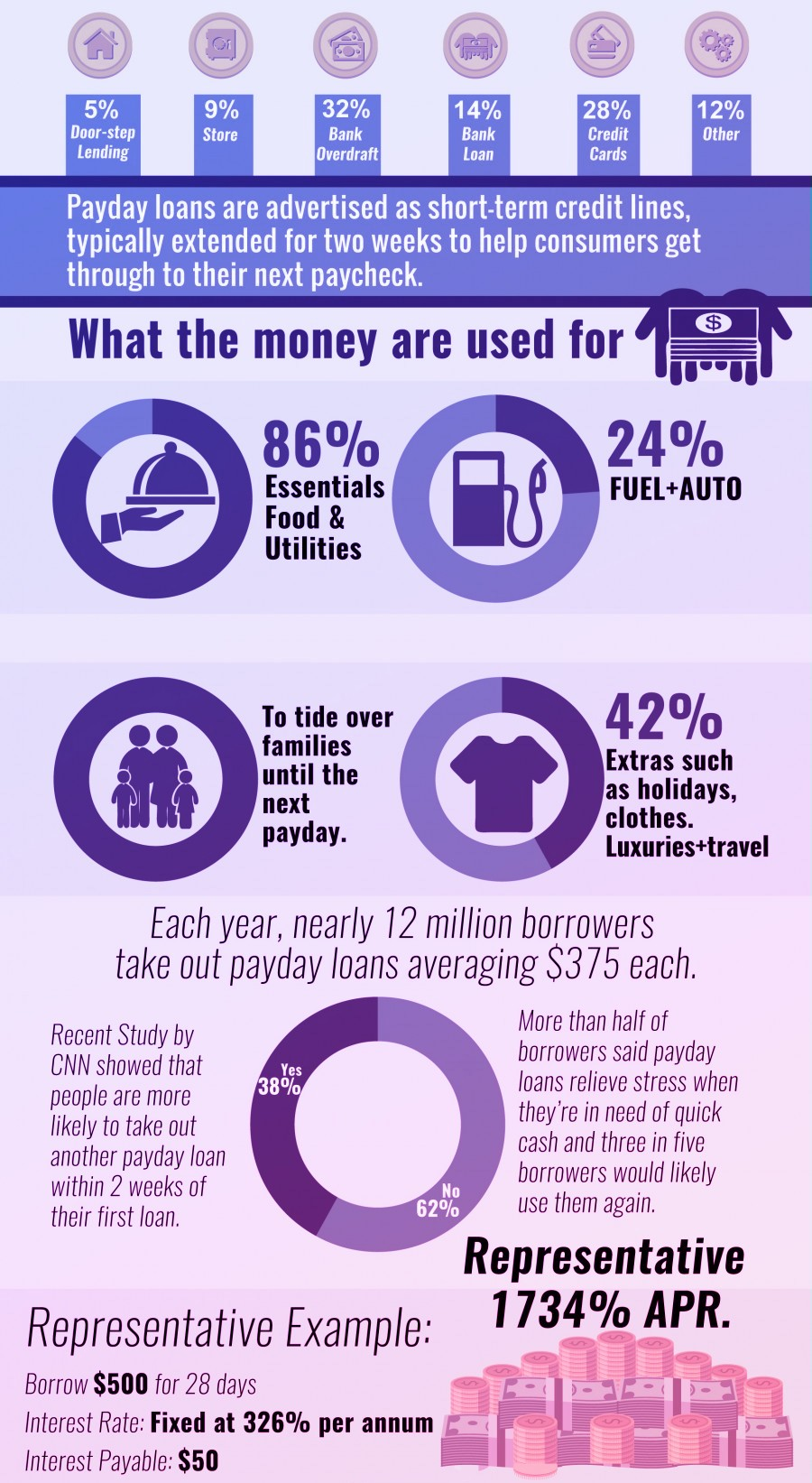 Payday Loan facts