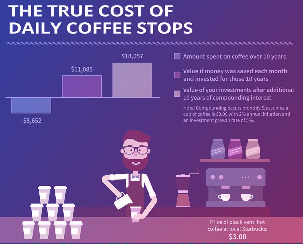 What is your coffee Cost?