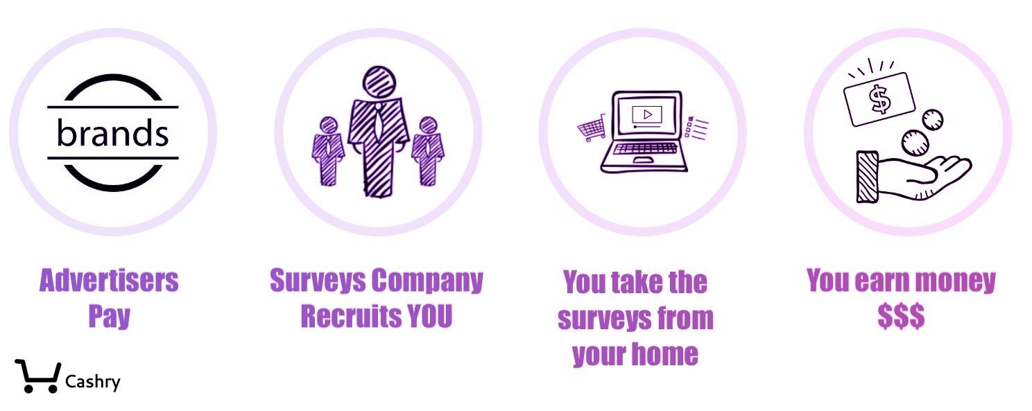 How Does Online Surveys Work?