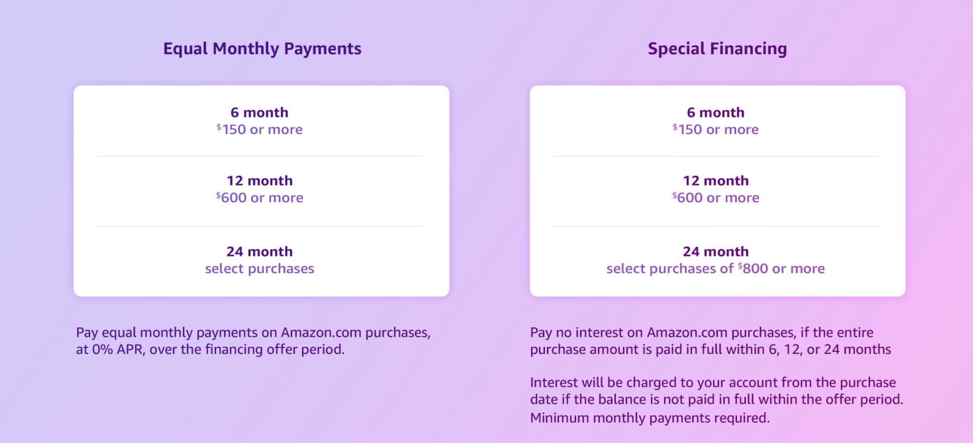 Amazon Refinancing Methods