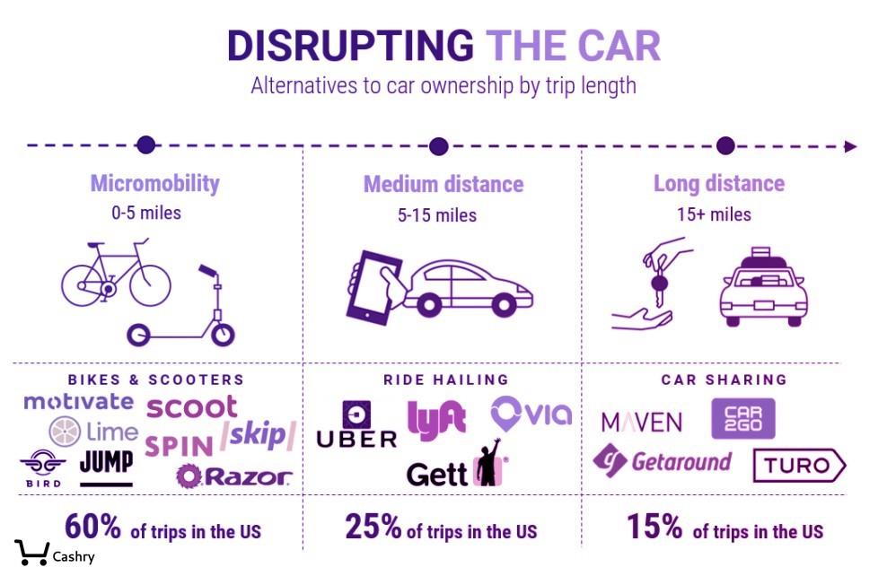Disrupting - Micro-mobility