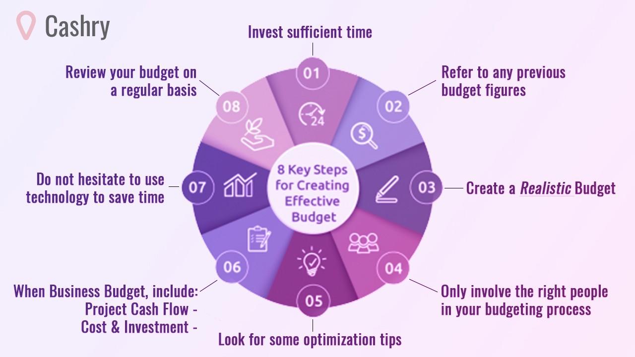 How To Budget - Cashry