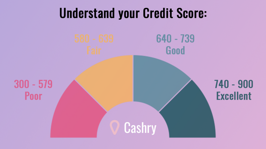 Understand Your Credit Score with Cashry